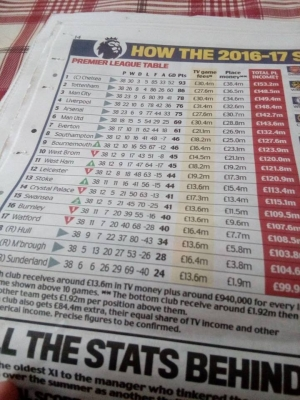 EPL Income