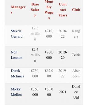 Don't know how accurate this is: Manager salaries?